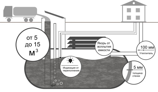 Емкости для канализации. Емкости для канализации
